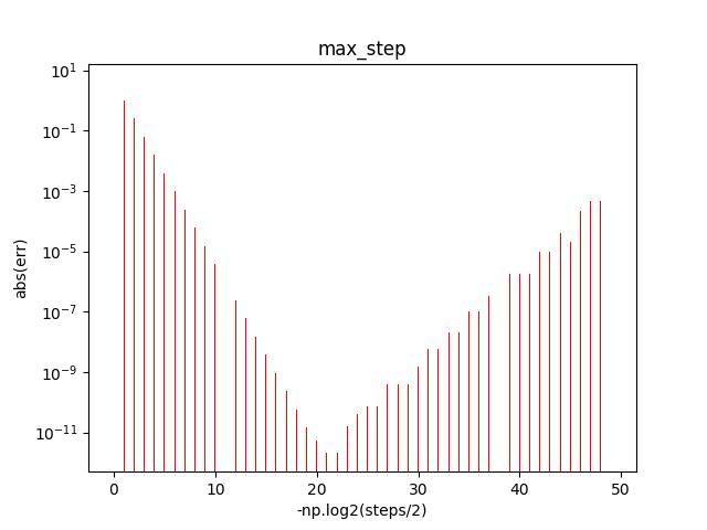 max_steps
